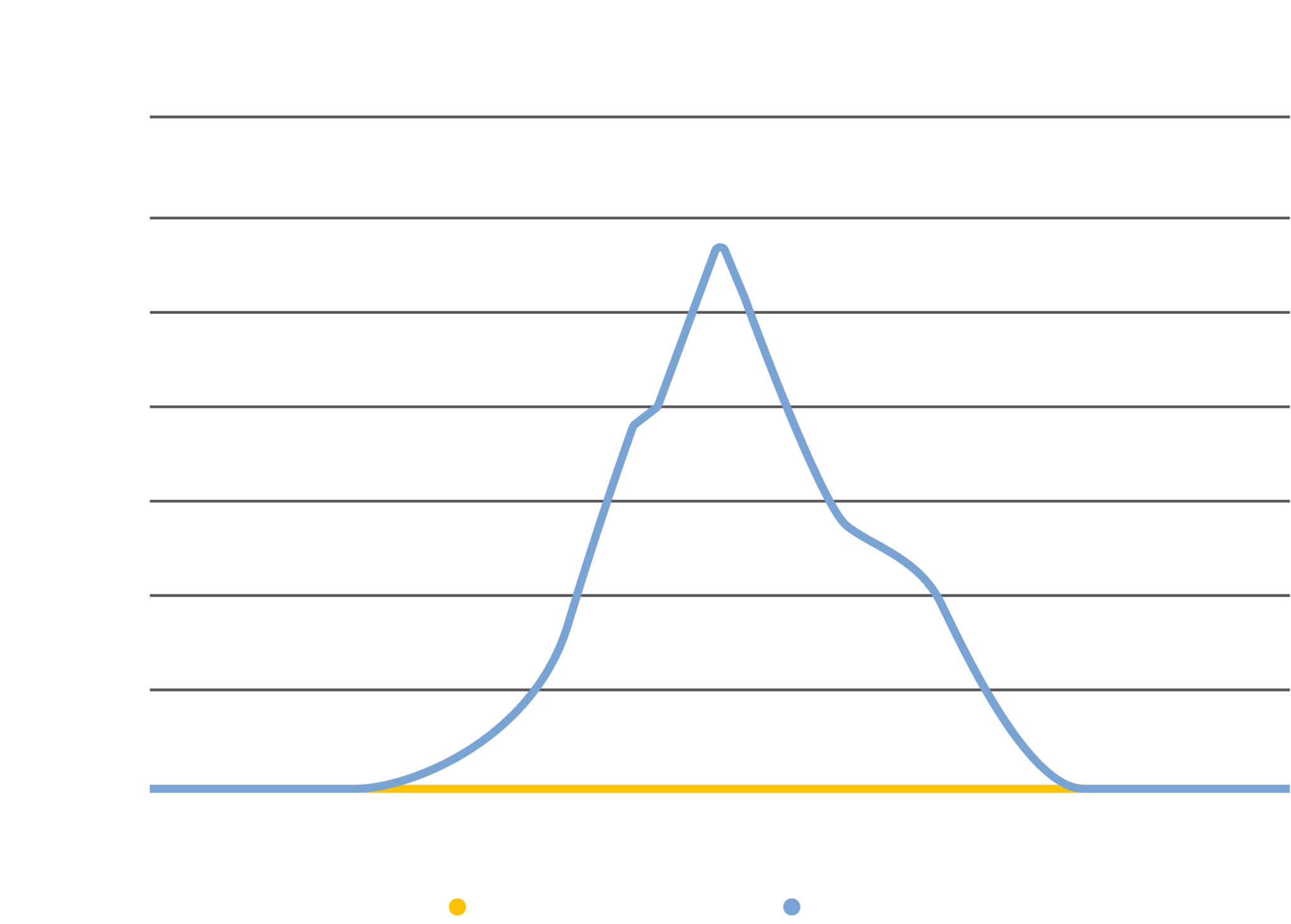 A visual of the energy Lepido has recovered for Färgstarkt. Comfort cooling is not displayed in the graph.